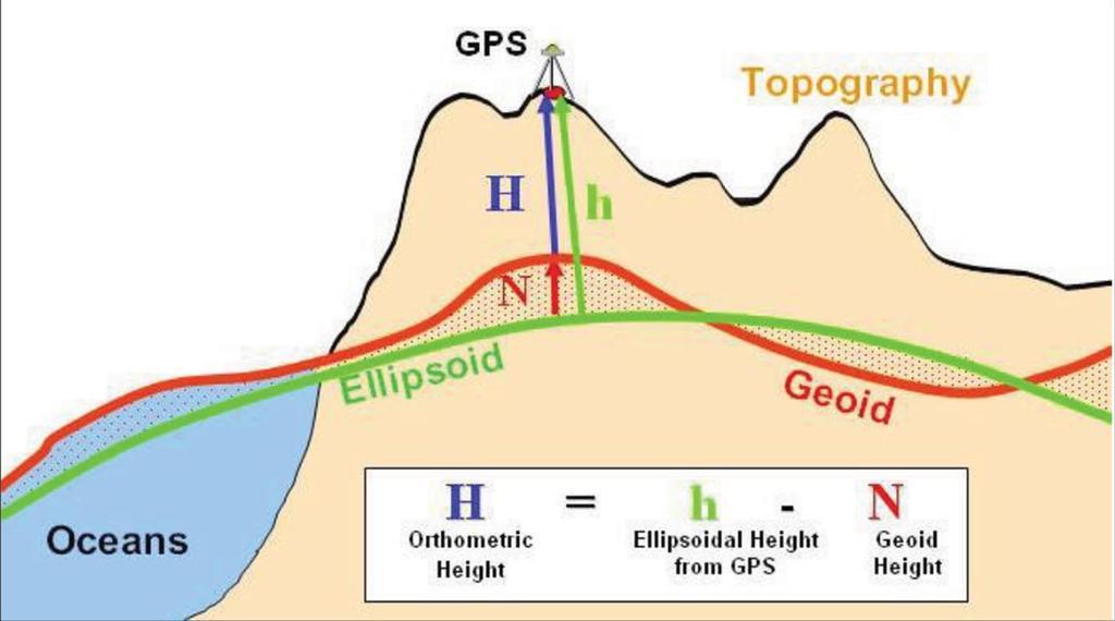 ارتفاع ژئوئید در مقایسه با بیضوی مرجع و سطح زمین